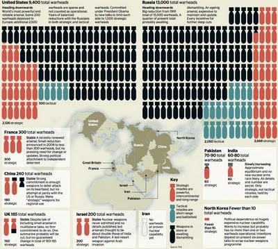 Negara Pengguna Nuklir Terbesar di Dunia